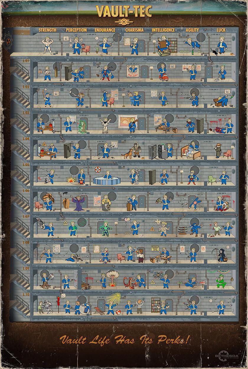 Плакат со схемой способностей Fallout 4