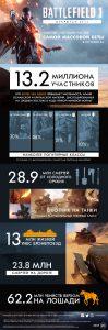 Battlefield 1 инфографика по данным открытой беты